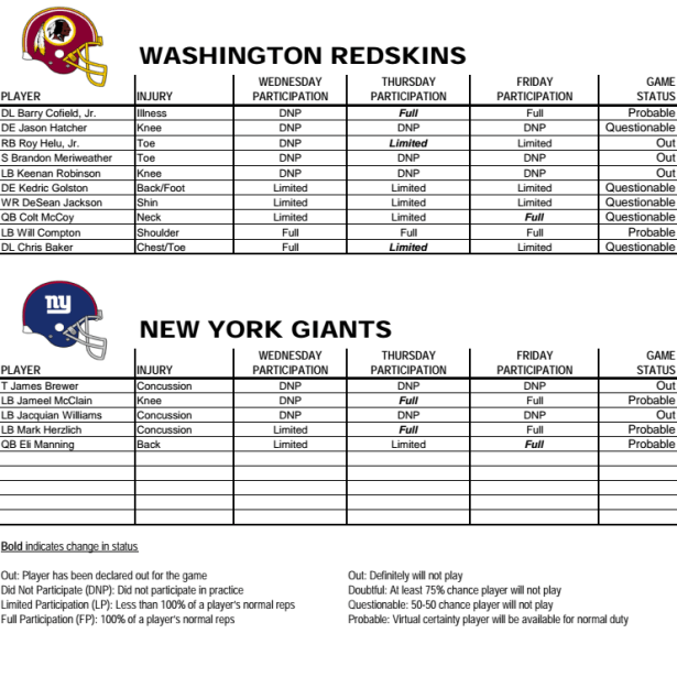Redskins Injury Report Week 15