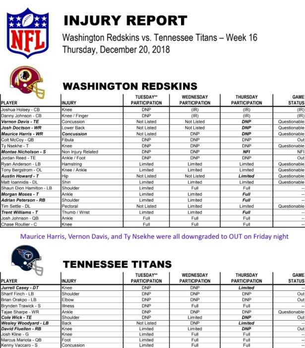 HTTR4LIFE Pre-Game Report - Redskins vs Titans Week 16