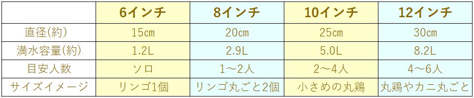 ダッチオーブンサイズ表