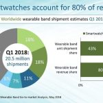 Apple Watch スマートウォッチ市場でシェア60%を確保 勝因はLTE?