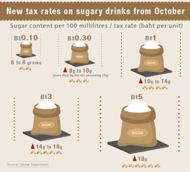 Higher Tax On Sugary Drinks Aims To Control Consumption