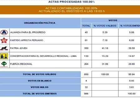 Fue reelegida Alcaldesa de Sumbilca Judith Nanci Rojas De la Cruz  Huaralenlinea.com
