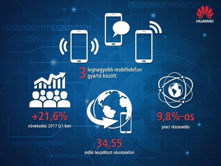 Huawei piaci részesedés 2017 Q1-ben