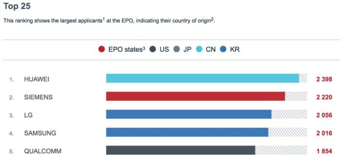 A Huawei-é a legtöbb európai szabadalom 2017-ben