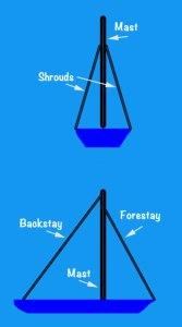 Diagram of Shrouds & Stays