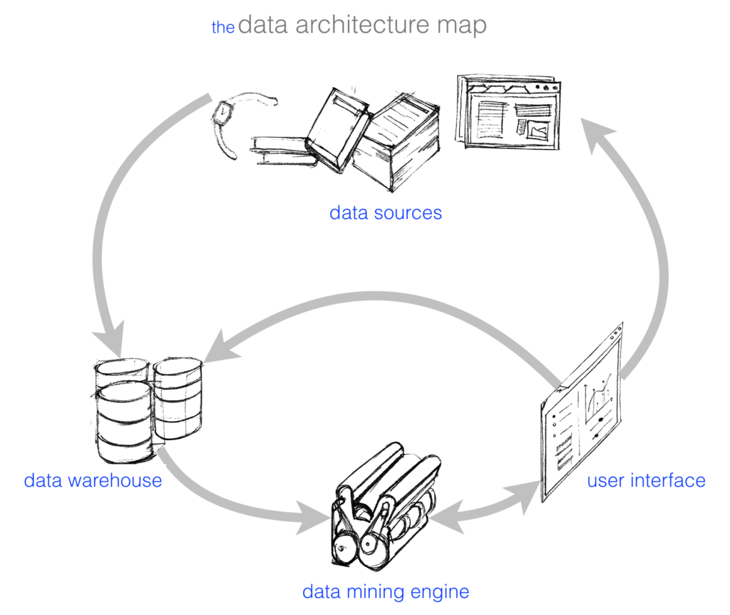 What Does The Structure Of A Data Mining Architecture Look