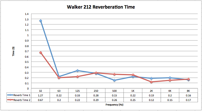 Room_212_Reverberation_Graph