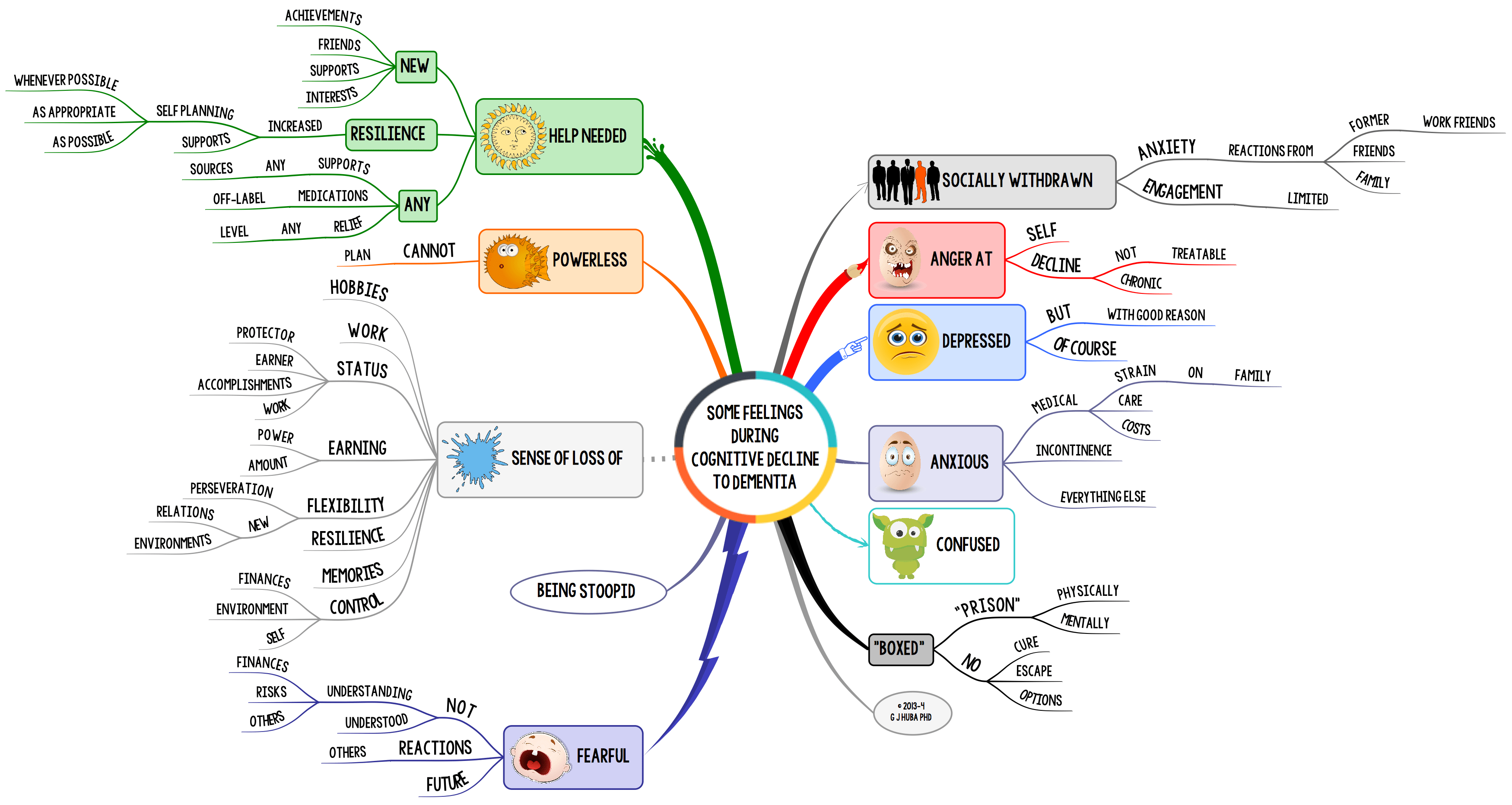 Mindmap Of Some Possible Feelings During