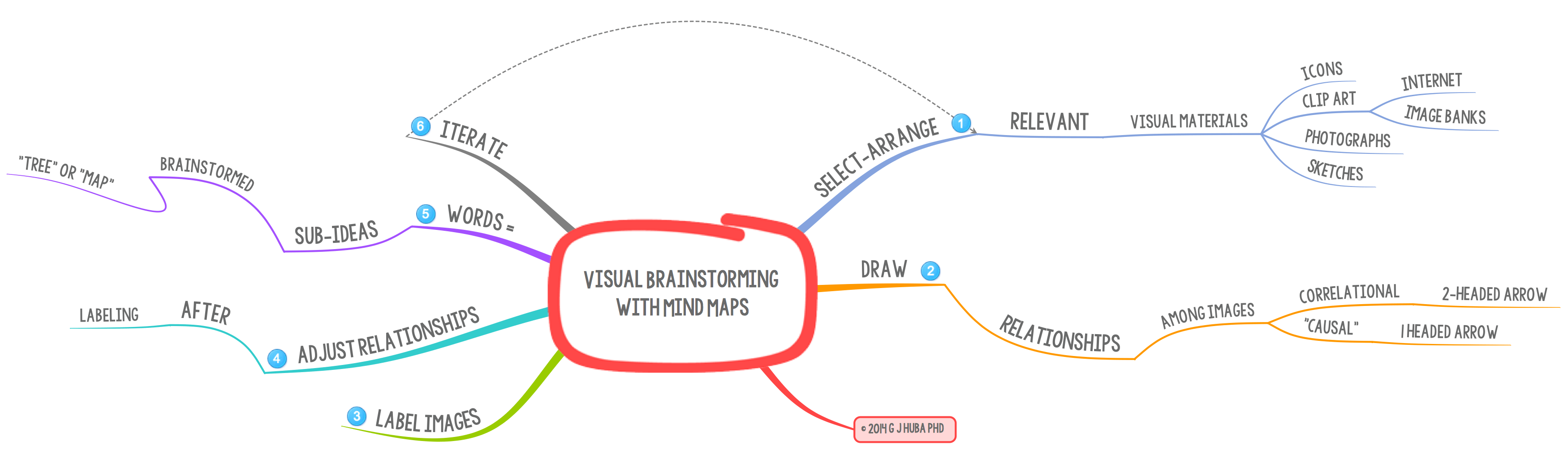Visual Brainstorming With Mindmaps