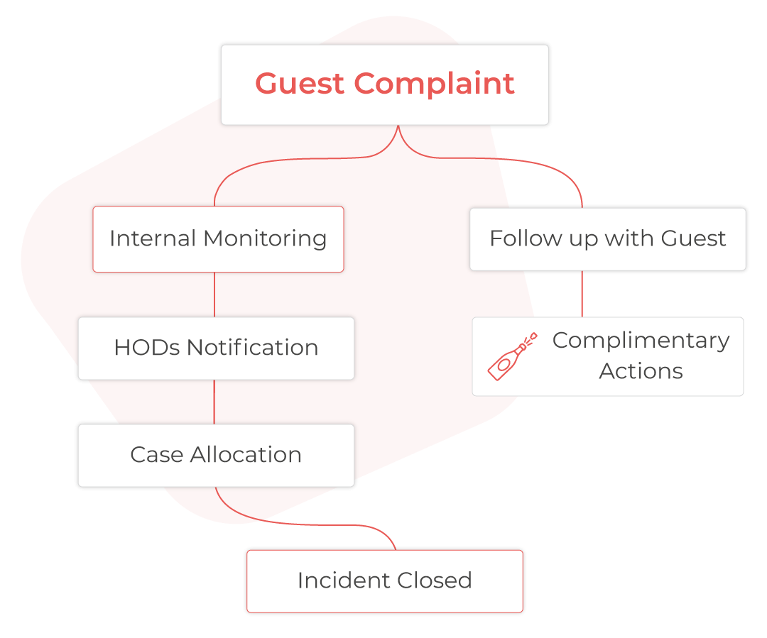 Hotel guests complaint monitoring workflow