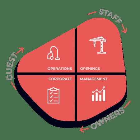 HUB Cycle Solutions