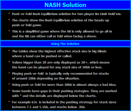 Instructions for using the NASH Equilibrium, Push /Fold Chart.