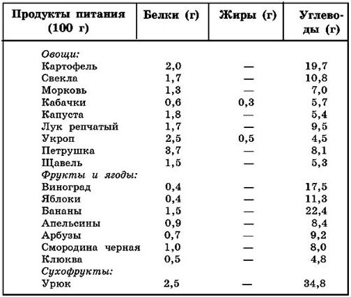 эффективное похудение на 10 кг пшеницы получается 8 кг муки