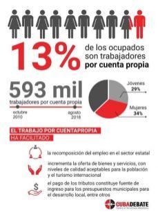 Medidas y estadisticas del trabajo por cuenta propia en Cuba