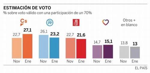Gráfico publicado por el diario El País,con los datos de la encuesta.