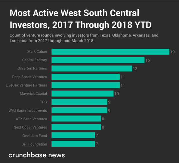 The South's Most Active Startup Investors
