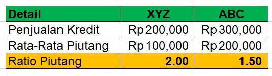 Analisa Laporan Keuangan 3.2
