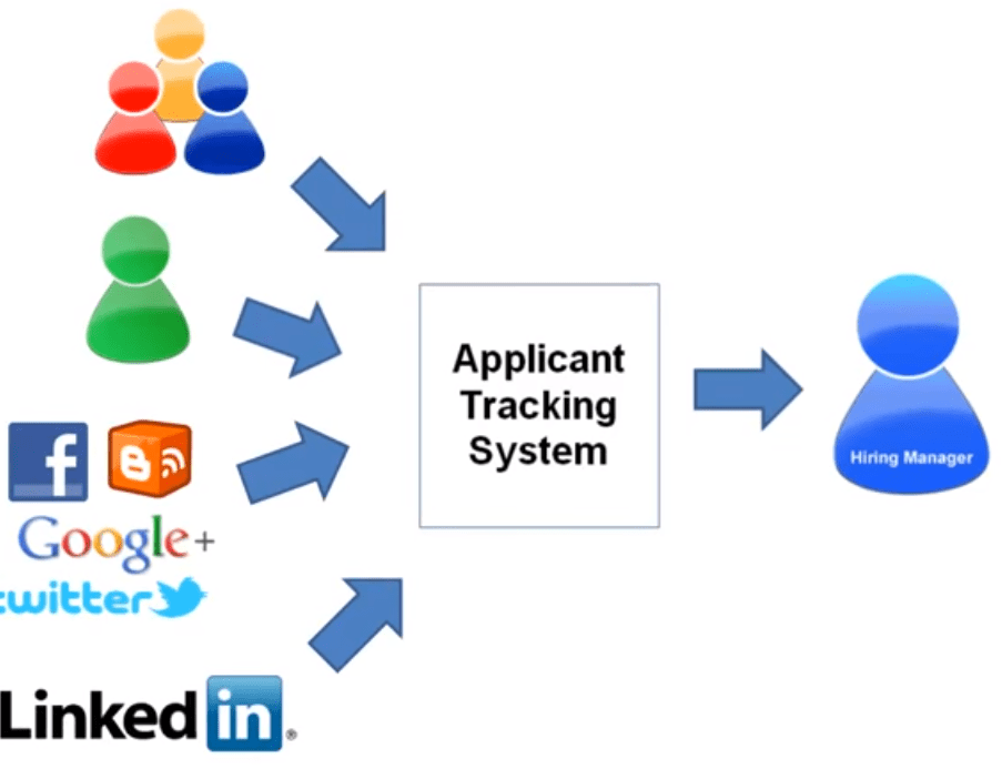Applicant Tracking System flowchart by Jon Ciampi