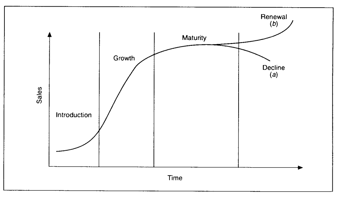 industry growth stages