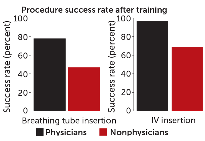 First aid procedure success rate after training