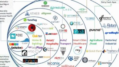 Photo of Internet of Things (IoT) Startups in India – Jan 2017