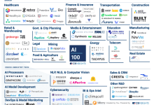 Photo of AI 100: The Artificial Intelligence Startups Redefining Industries