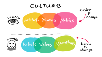 Photo of Your corporate culture will define the future of your company