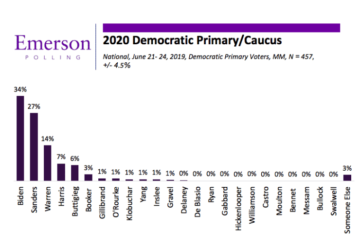 June National Poll: All Eyes on the Democratic Debates; Biden, Sanders and Warren Separate From the Field