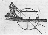 Óptica (A Refração) - Illustration du Discours de la méthode pour bien conduire sa raison et chercher la vérité dans les sciences de René Descartes (1637).
