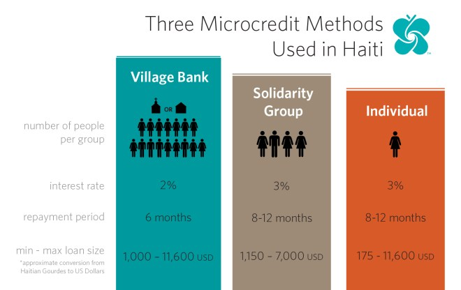 an infographic about a microcredit program in Haiti