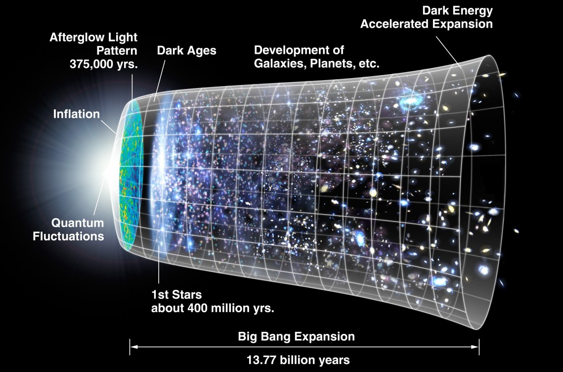 illustration of the growth of the universe from the big bang