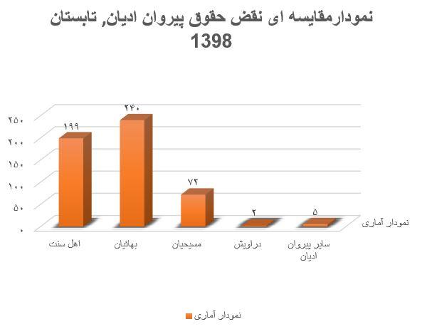 نمودار 2