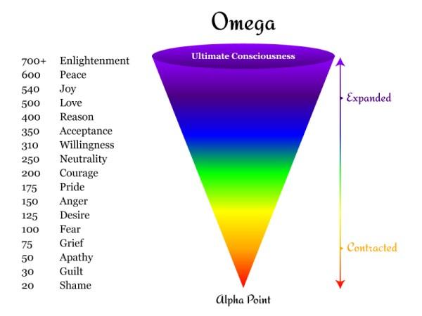 Alpha Point Omega