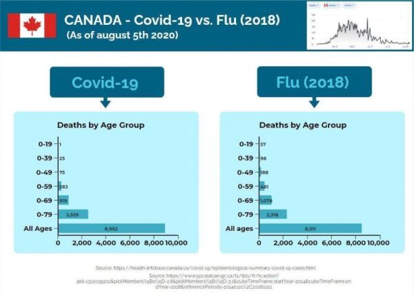 Covid 19 Canada