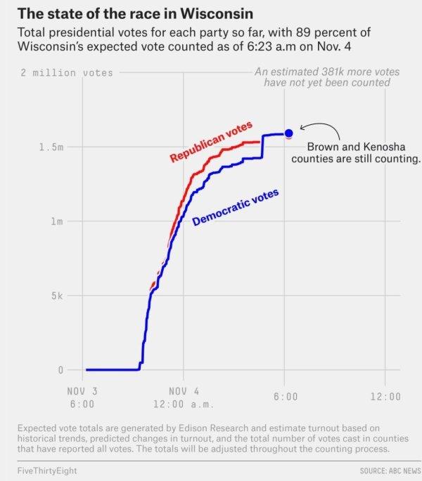 Wisconsin Data Dump 11 4 Morning