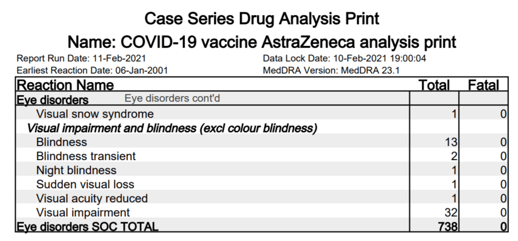 AstraZeneca vaccine blindness
