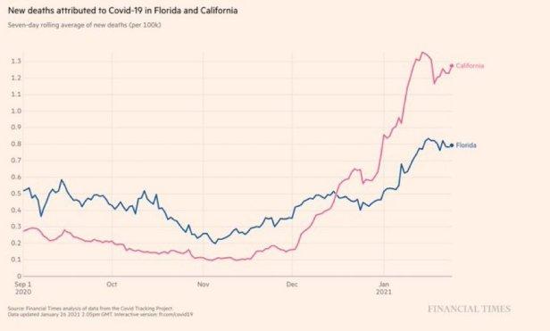 "comparing ""covid deaths"" in california (lockdown) and florida (no lockdown)"