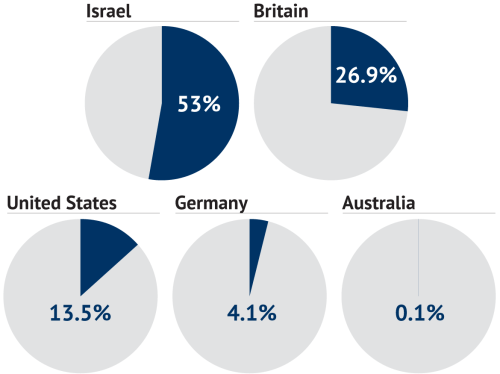 percentages of doses countries