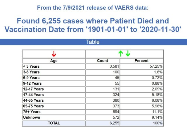 vaccine deaths all time vaers