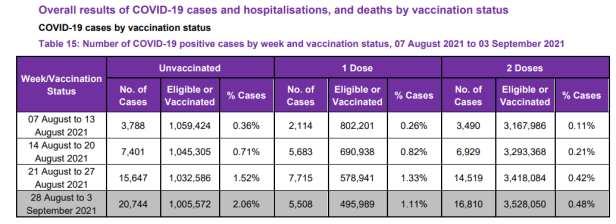 deaths by vaccinated status uk 2021