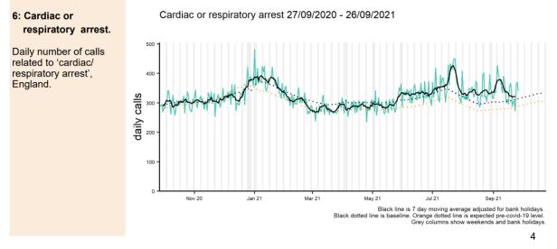 09 england daily cardiac arrest