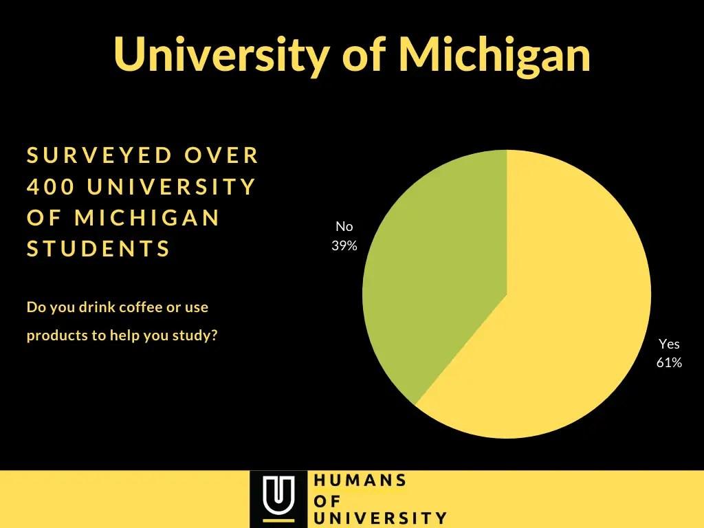 University of Michigan - Drinking coffee and study habit survey