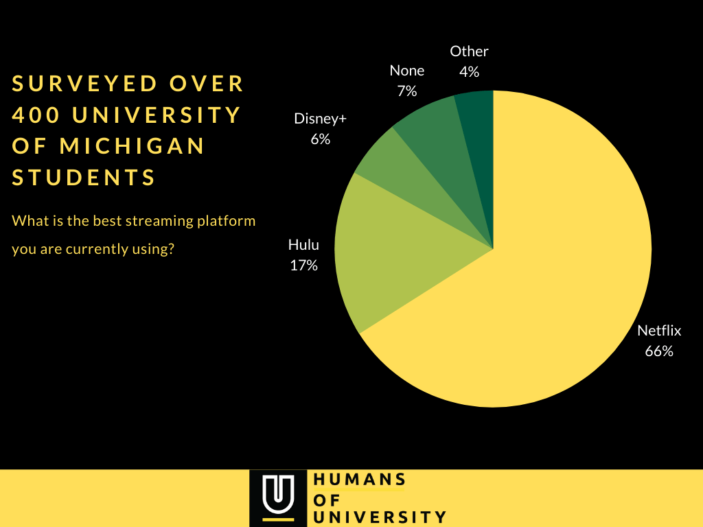 University of Michigan - top streaming platform survey