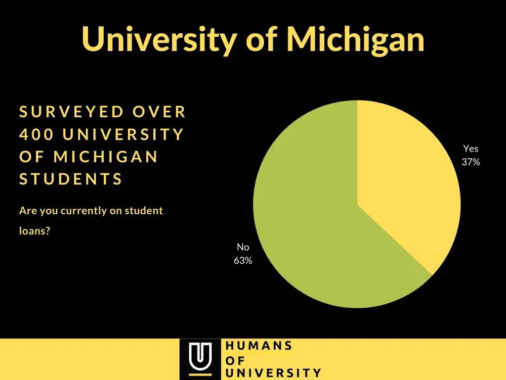 University of Michigan - student loans survey