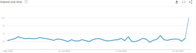 1 Movies Google Trends