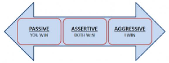 assertiveness-spectrum