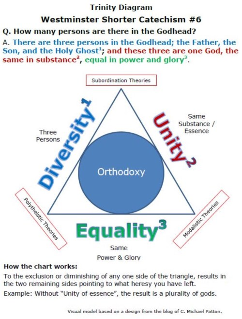 The Trinity of God – Diagrams | Humble Theology