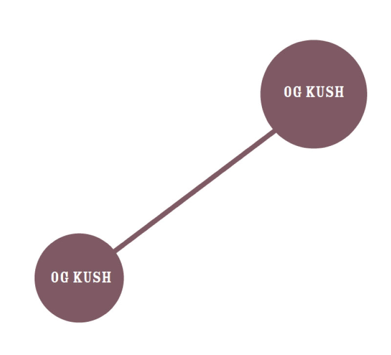 Og Kush Graph - Best Seed Bank California