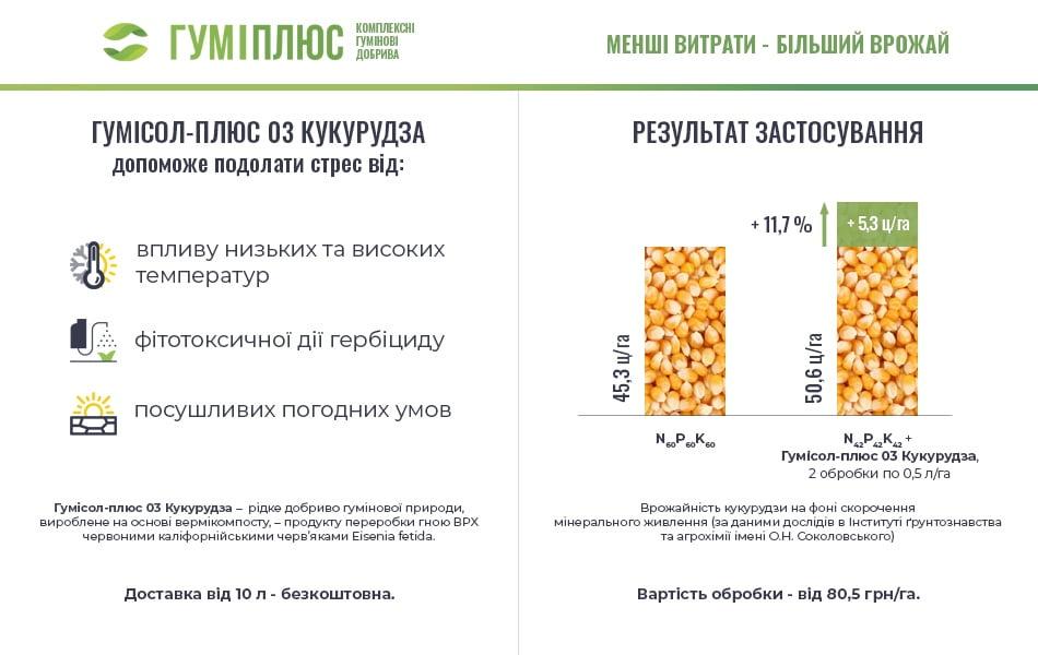 Результати застосування добрива Гумісол-Плюс 03 для кукурудзи