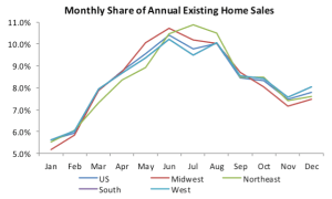 Monthly share of annual existing home sales